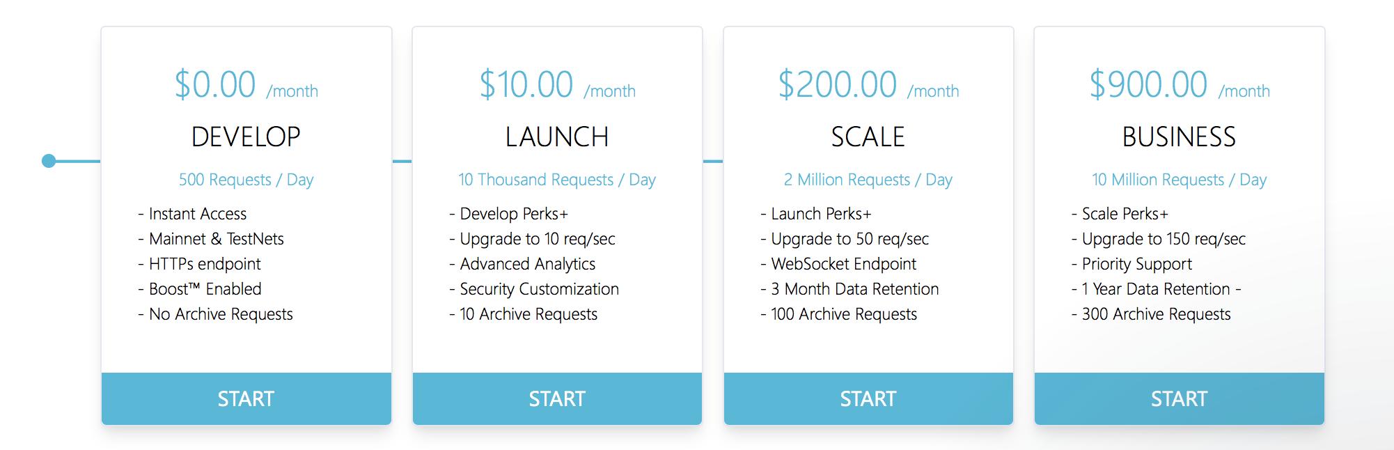 Quicknode API pricing